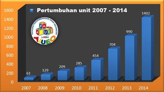 pertumbuhan-UNIT-bimba-aiueo2014