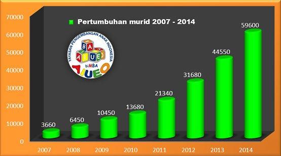 pertumbuhan-murid-bimba-aiueo2014